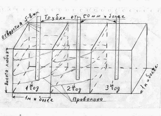 Схема нашей компостной кучи